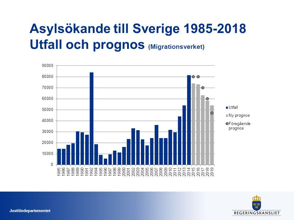 Justitiedepartementet Asylsökande till Sverige 1985-2018 Utfall och prognos (Migrationsverket)