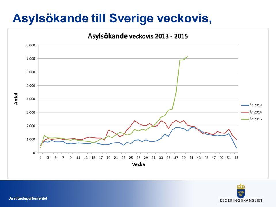 Justitiedepartementet Asylsökande till Sverige veckovis, 2013-2015