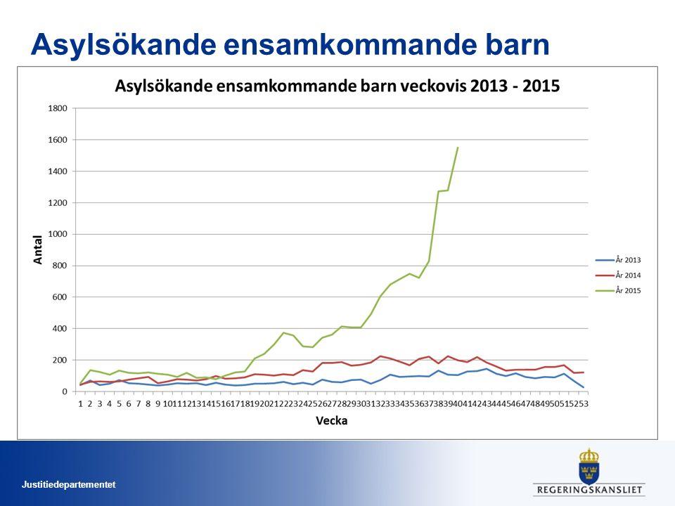 Justitiedepartementet Asylsökande ensamkommande barn till Sverige veckovis 2013-2015