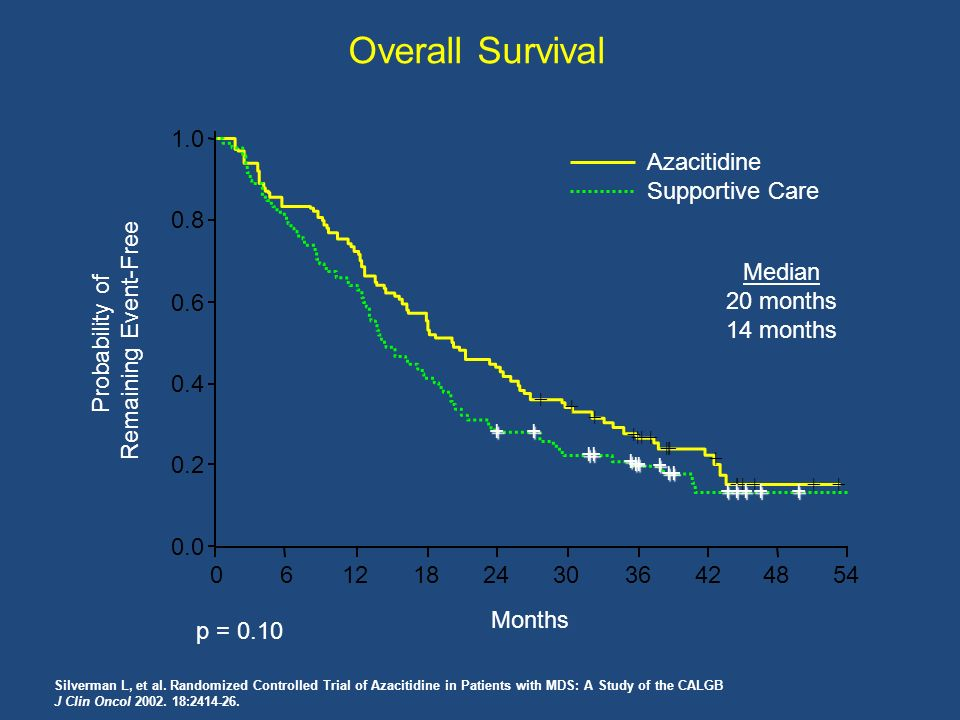 Overall Survival Probability of Remaining Event-Free 0.0 0.2 0.4 0.6 0.8 1.0 061218243036424854 Azacitidine Supportive Care p = 0.10 Median 20 months