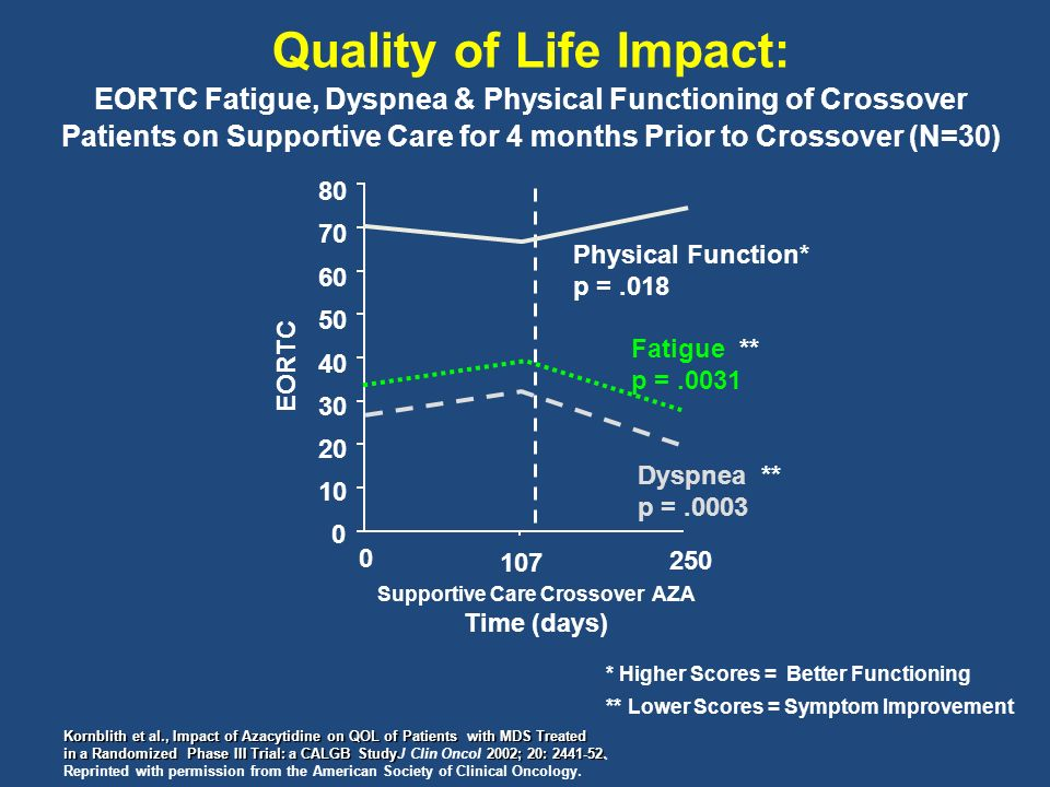 * Higher Scores = Better Functioning ** Lower Scores = Symptom Improvement Quality of Life Impact: EORTC Fatigue, Dyspnea & Physical Functioning of Crossover Patients on Supportive Care for 4 months Prior to Crossover (N=30) Kornblith et al., Impact of Azacytidine on QOL of Patients with MDS Treated in a Randomized Phase III Trial: a CALGB Study 2002; 20: 2441-52.