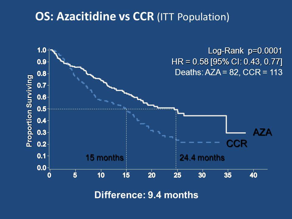 Proportion Surviving CCR AZA Difference: 9.4 months 24.4 months 15 months OS: Azacitidine vs CCR (ITT Population) Log-Rank p=0.0001 HR = 0.58 [95% CI: 0.43, 0.77] HR = 0.58 [95% CI: 0.43, 0.77] Deaths: AZA = 82, CCR = 113