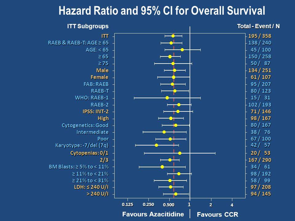 Hazard Ratio and 95% CI for Overall Survival ITT Subgroups Total - Event / N Cytopenias: 0/1 20 / 53 20 / 53 WHO: RAEB-1 15 / 31 15 / 31 0.125 0.250 0.500 1 2 4 Favours Azacitidine Favours CCR ≥ 65 150 / 258 Female 61 / 107 61 / 107 FAB: RAEB 95 / 207 95 / 207 RAEB-T 80 / 123 80 / 123 RAEB-2 RAEB-2 102 / 193 IPSS: INT-2 71 / 146 71 / 146 High High 98 / 167 98 / 167 Cytogenetics: Good 80 / 167 80 / 167 Intermediate Intermediate 38 / 76 38 / 76 Poor Poor 67 / 100 67 / 100 2/3 2/3 167 / 290 Karyotype: -7/del (7q) 42 / 57 42 / 57 ≥ 21% to < 31% 58 / 99 58 / 99 AGE: < 65 45 / 100 45 / 100 LDH: ≤ 240 U/I 97 / 208 97 / 208 RAEB & RAEB-T: AGE ≥ 65 138 / 240 > 240 U/I 94 / 145 94 / 145 ITT 195 / 358 ≥ 75 50 / 87 50 / 87 ≥ 11% to < 21% 98 / 192 98 / 192 Male 134 / 251 BM Blasts: ≥ 5% to < 11% 34 / 61 34 / 61