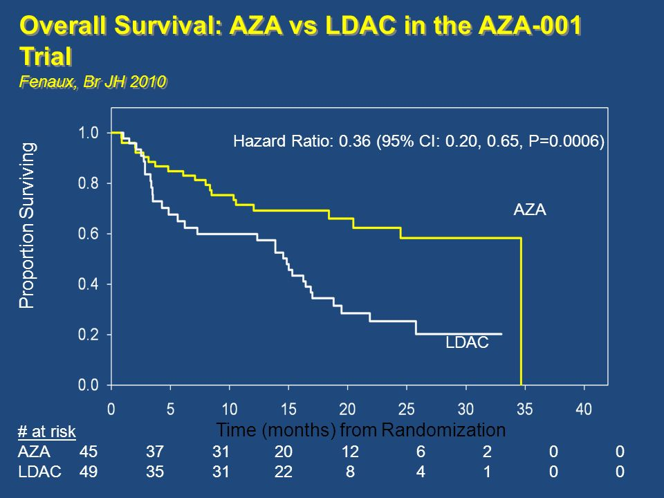 Proportion Surviving Time (months) from Randomization Hazard Ratio: 0.36 (95% CI: 0.20, 0.65, P=0.0006) # at risk AZA45373120126200 LDAC4935312284100 Overall Survival: AZA vs LDAC in the AZA-001 Trial Fenaux, Br JH 2010 Overall Survival: AZA vs LDAC in the AZA-001 Trial Fenaux, Br JH 2010 AZA LDAC