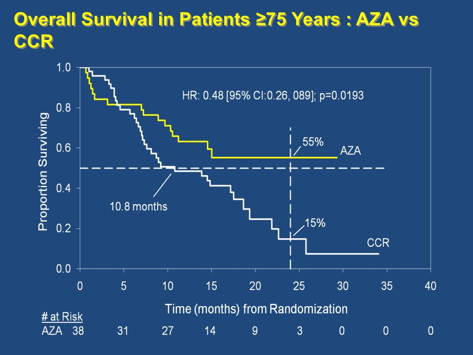 Overall Survival in Patients ≥75 Years : AZA vs CCR