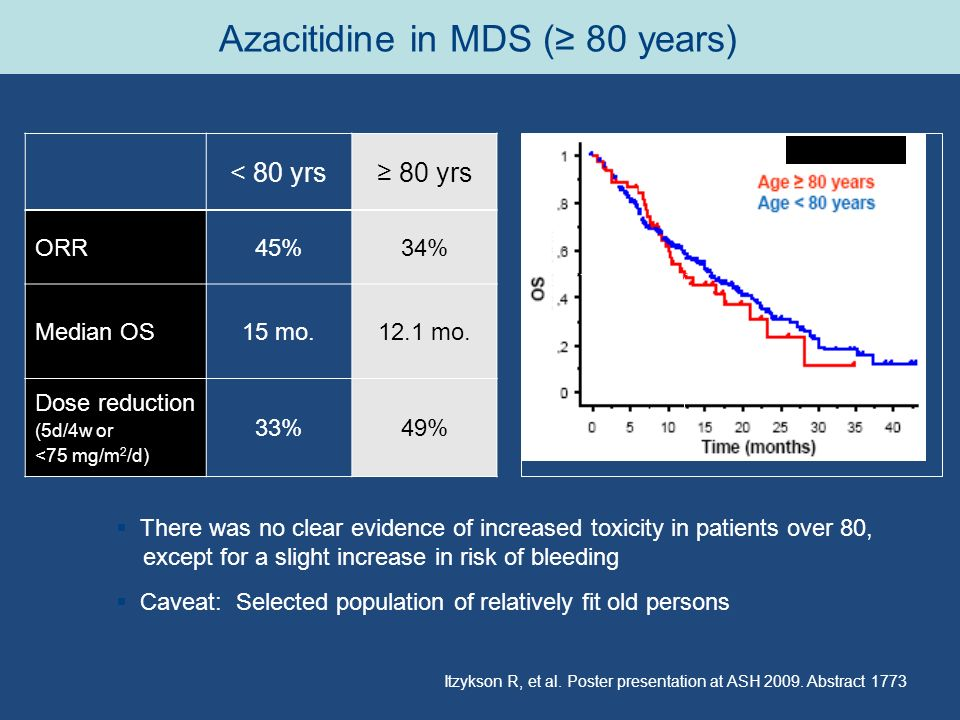 Azacitidine in MDS (≥ 80 years) < 80 yrs≥ 80 yrs ORR45%34% Median OS15 mo.12.1 mo. Dose reduction (5d/4w or <75 mg/m 2 /d) 33%49%  There was no clear
