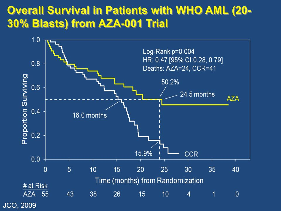 Overall Survival in Patients with WHO AML (20- 30% Blasts) from AZA-001 Trial JCO, 2009