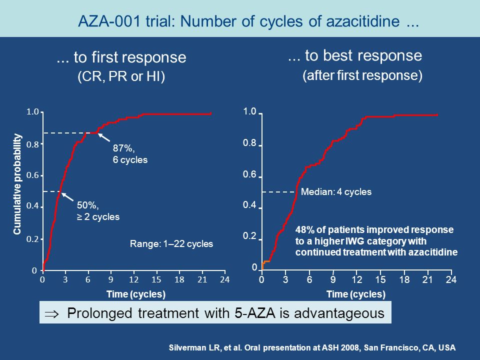 Silverman LR, et al. Oral presentation at ASH 2008, San Francisco, CA, USA Time (cycles) 48% of patients improved response to a higher IWG category wi