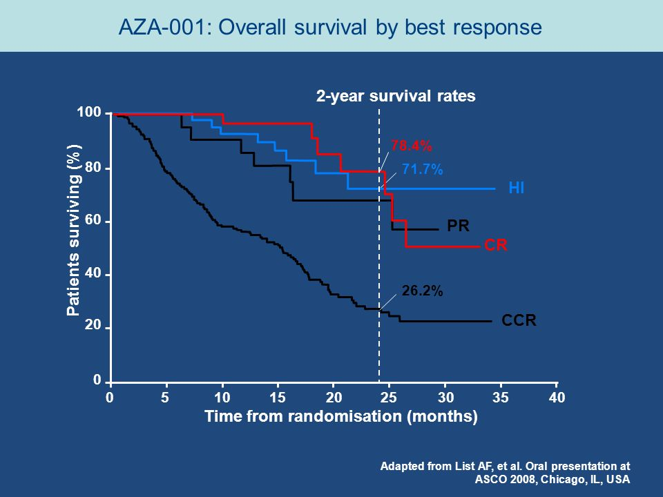 Adapted from List AF, et al. Oral presentation at ASCO 2008, Chicago, IL, USA Time from randomisation (months) Patients surviving (%) 0510152025303540