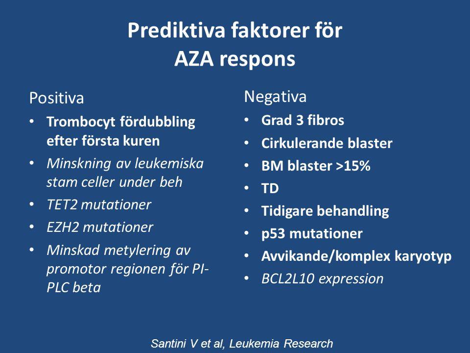 Prediktiva faktorer för AZA respons Positiva Trombocyt fördubbling efter första kuren Minskning av leukemiska stam celler under beh TET2 mutationer EZH2 mutationer Minskad metylering av promotor regionen för PI- PLC beta Negativa Grad 3 fibros Cirkulerande blaster BM blaster >15% TD Tidigare behandling p53 mutationer Avvikande/komplex karyotyp BCL2L10 expression Santini V et al, Leukemia Research