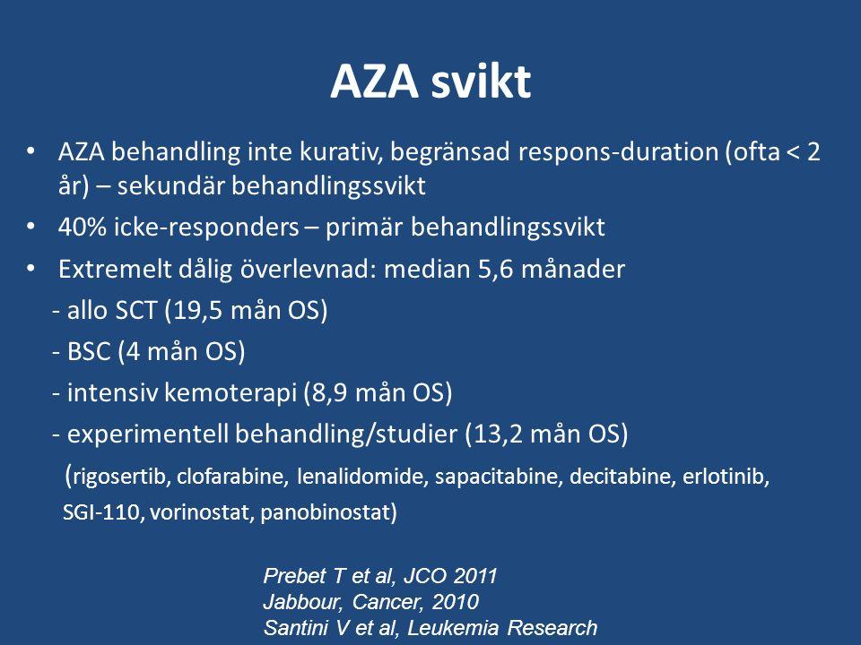 AZA svikt AZA behandling inte kurativ, begränsad respons-duration (ofta < 2 år) – sekundär behandlingssvikt 40% icke-responders – primär behandlingssvikt Extremelt dålig överlevnad: median 5,6 månader - allo SCT (19,5 mån OS) - BSC (4 mån OS) - intensiv kemoterapi (8,9 mån OS) - experimentell behandling/studier (13,2 mån OS) ( rigosertib, clofarabine, lenalidomide, sapacitabine, decitabine, erlotinib, SGI-110, vorinostat, panobinostat) Prebet T et al, JCO 2011 Jabbour, Cancer, 2010 Santini V et al, Leukemia Research