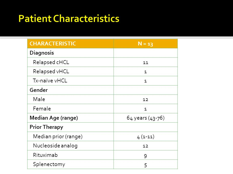 CHARACTERISTICN = 13 Diagnosis Relapsed cHCL11 Relapsed vHCL1 Tx-naïve vHCL1 Gender Male12 Female1 Median Age (range)64 years (43-76) Prior Therapy Median prior (range)4 (1-11) Nucleoside analog12 Rituximab9 Splenectomy5