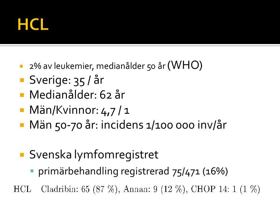  2% av leukemier, medianålder 50 år (WHO)  Sverige: 35 / år  Medianålder: 62 år  Män/Kvinnor: 4,7 / 1  Män 50-70 år: incidens 1/100 000 inv/år 