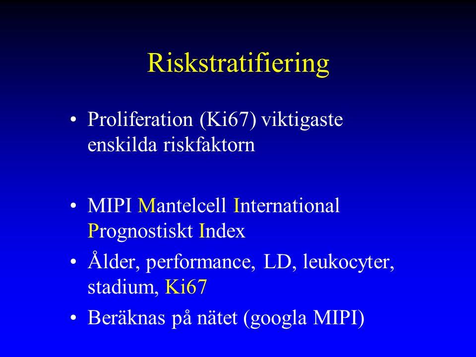 Riskstratifiering Proliferation (Ki67) viktigaste enskilda riskfaktorn MIPI Mantelcell International Prognostiskt Index Ålder, performance, LD, leukocyter, stadium, Ki67 Beräknas på nätet (googla MIPI)