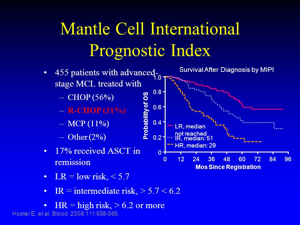 Mantle Cell International Prognostic Index 455 patients with advanced- stage MCL treated with –CHOP (56%) –R-CHOP (31%) –MCP (11%) –Other (2%) 17% rec