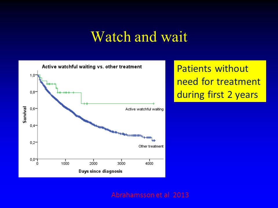 Watch and wait Patients without need for treatment during first 2 years Abrahamsson et al 2013