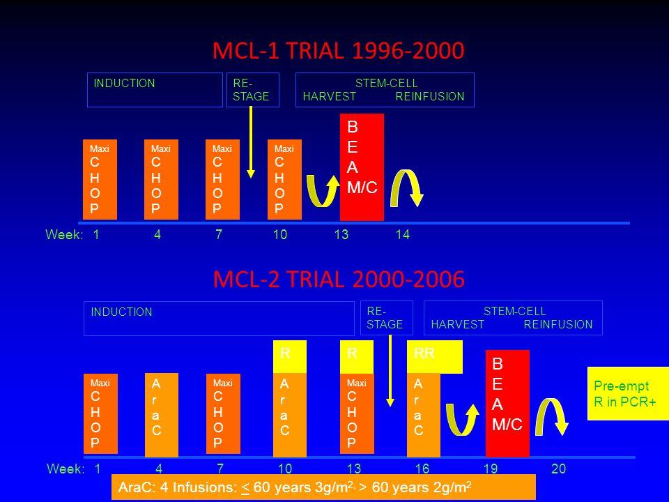 B E A M/C RE- STAGE Maxi C H O P STEM-CELL HARVEST REINFUSION Maxi C H O P Maxi C H O P Maxi C H O P Week: 1 4 7 10 13 16 19 20 Week: 1 4 7 10 13 14 R