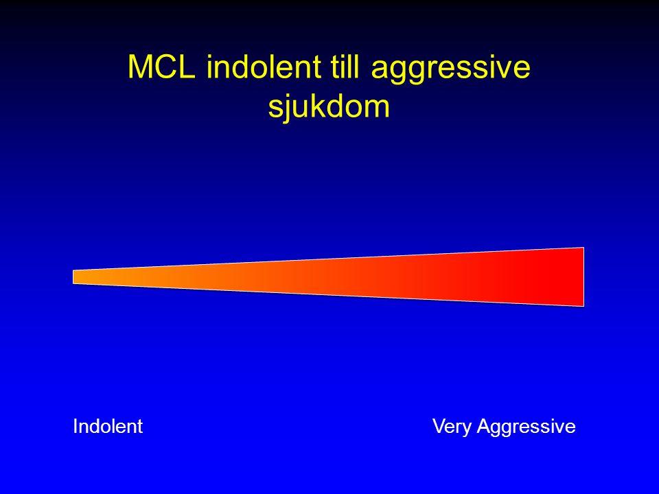 MCL indolent till aggressive sjukdom IndolentVery Aggressive