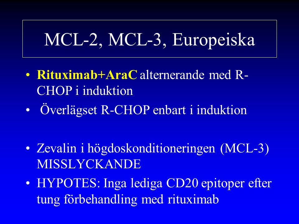 MCL-2, MCL-3, Europeiska Rituximab+AraC alternerande med R- CHOP i induktion Överlägset R-CHOP enbart i induktion Zevalin i högdoskonditioneringen (MCL-3) MISSLYCKANDE HYPOTES: Inga lediga CD20 epitoper efter tung förbehandling med rituximab
