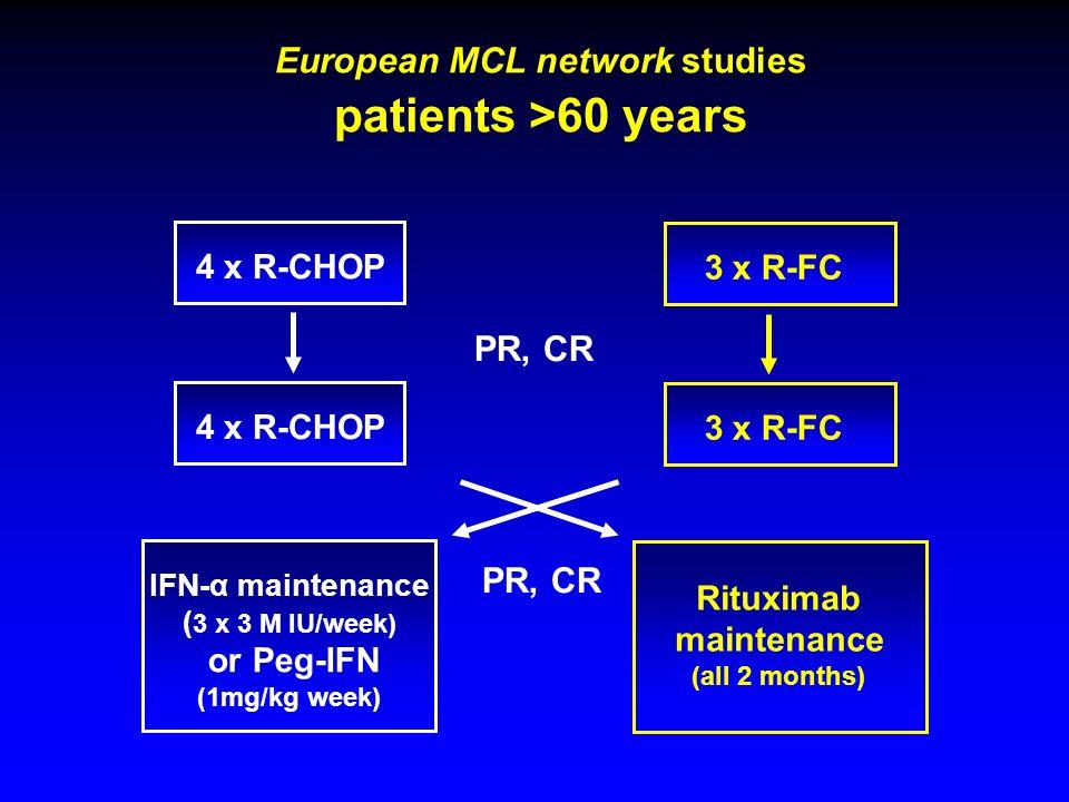 European MCL network studies patients >60 years 4 x R-CHOP PR, CR IFN-α maintenance ( 3 x 3 M IU/week) or Peg-IFN (1mg/kg week) 4 x R-CHOP PR, CR 3 x R-FC Rituximab maintenance (all 2 months) 3 x R-FC
