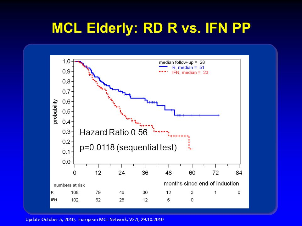 Update October 5, 2010, European MCL Network, V2.1, 29.10.2010 MCL Elderly: RD R vs. IFN PP Hazard Ratio 0.56 p=0.0118 (sequential test)