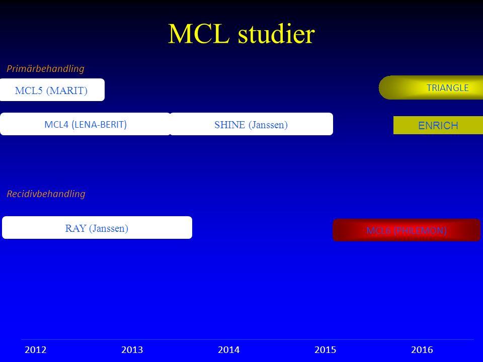 MCL studier Primärbehandling Recidivbehandling MCL5 (MARIT) MCL4 (LENA-BERIT) 20122013201420152016 RAY (Janssen) TRIANGLE SHINE (Janssen) MCL6 (PHILEM