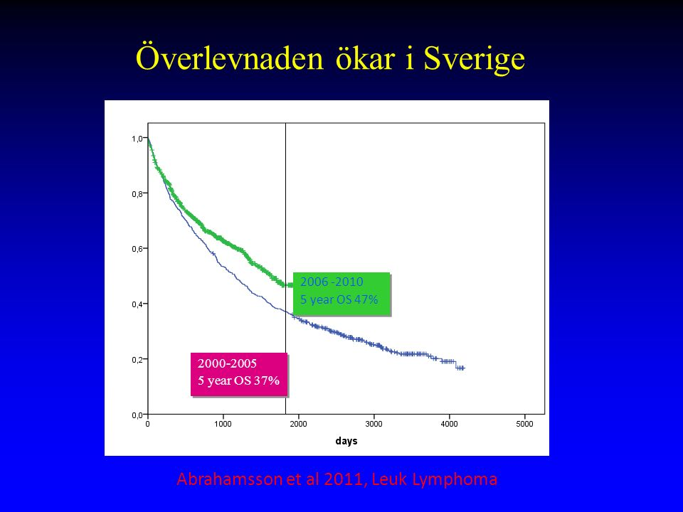 Indolent versus behandlingskrävande Population-based study Sweden-Denmark 2000- 2010 1389 pts with MCL –Watch and wait (2.1 %) –Local radiotherapy (3.4 %) –<65 chemotherapy (33%) –>65 chemotherapy (60%) Abrahamsson et al 2013