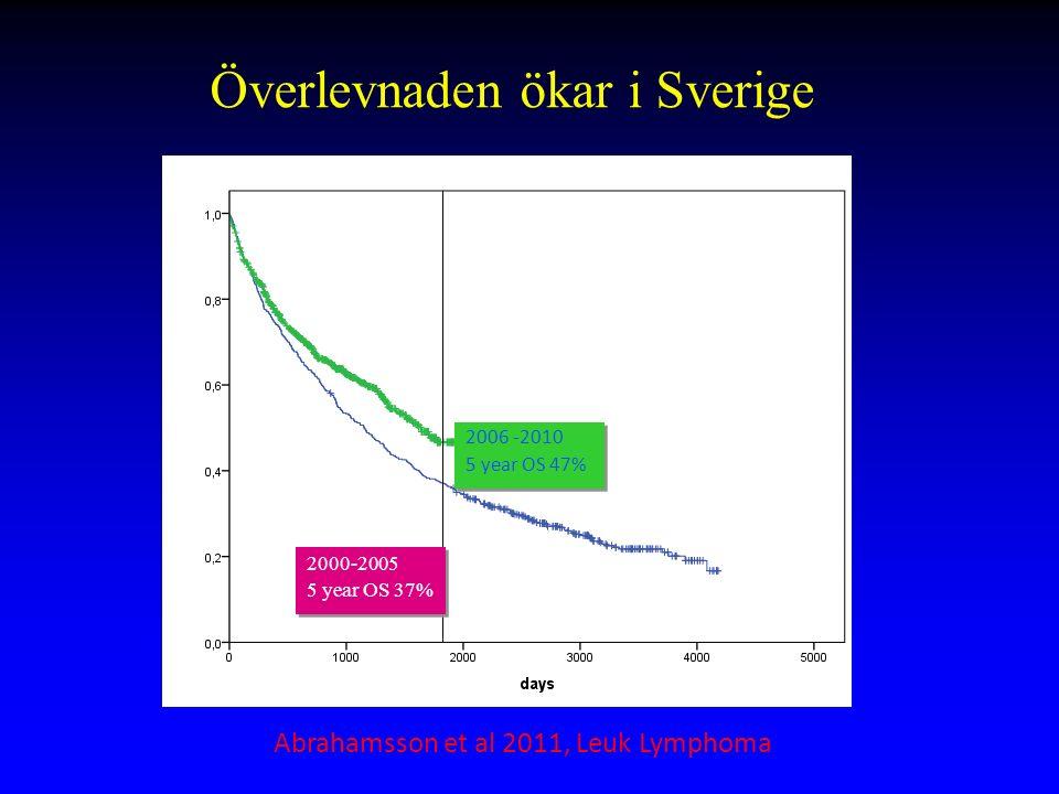 Överlevnaden ökar i Sverige 2000-2005 5 year OS 37% 2000-2005 5 year OS 37% 2006 -2010 5 year OS 47% 2006 -2010 5 year OS 47% Abrahamsson et al 2011, Leuk Lymphoma
