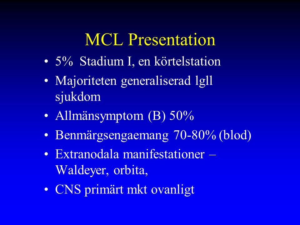 MCL Presentation 5% Stadium I, en körtelstation Majoriteten generaliserad lgll sjukdom Allmänsymptom (B) 50% Benmärgsengaemang 70-80% (blod) Extranodala manifestationer – Waldeyer, orbita, CNS primärt mkt ovanligt