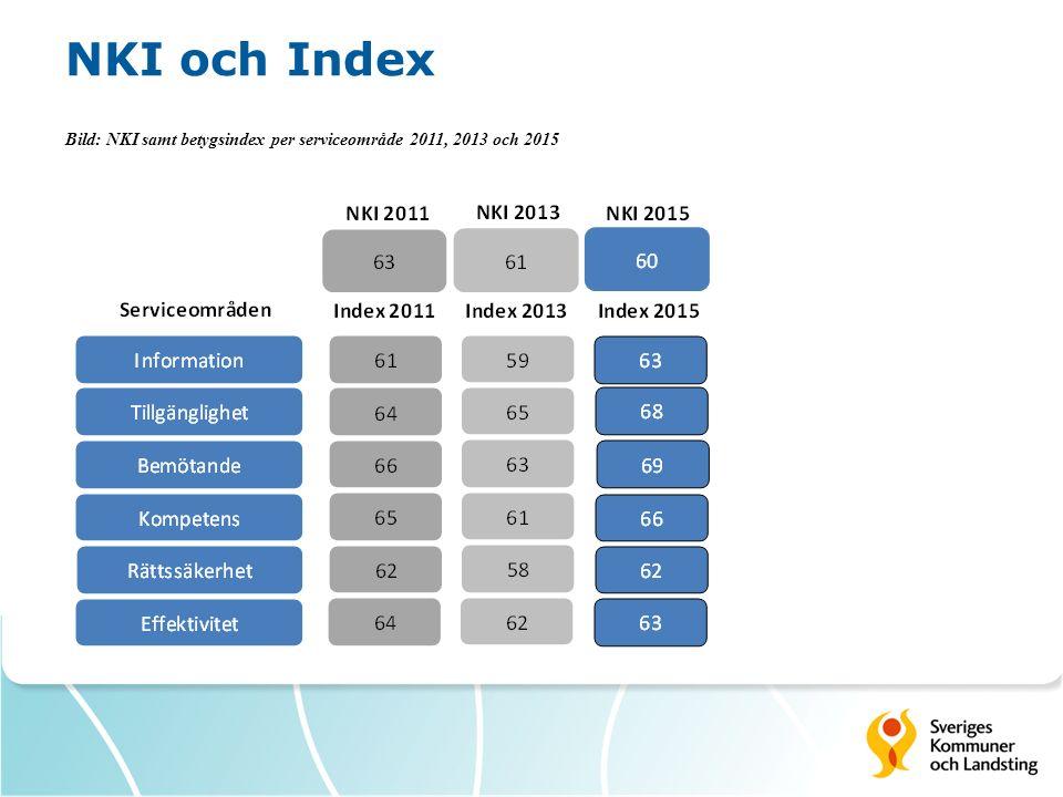 NKI och Index per myndighetsområde Tabell: NKI per myndighetsområde 2011, 2013 och 2015 Tabell: Betygsindex fördelat per myndighets- och serviceområde