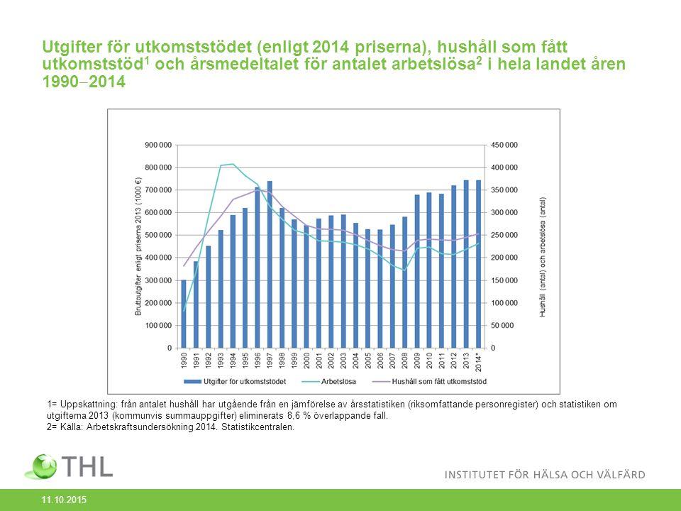 Utgifter för utkomststödet (enligt 2014 priserna), hushåll som fått utkomststöd 1 och årsmedeltalet för antalet arbetslösa 2 i hela landet åren 1990 ‒ 2014 1= Uppskattning: från antalet hushåll har utgående från en jämförelse av årsstatistiken (riksomfattande personregister) och statistiken om utgifterna 2013 (kommunvis summauppgifter) eliminerats 8,6 % överlappande fall.