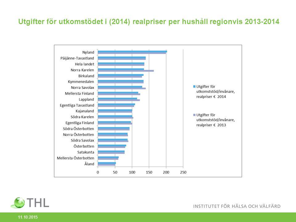 Utgifter för utkomstödet i (2014) realpriser per hushåll regionvis 2013-2014 11.10.2015