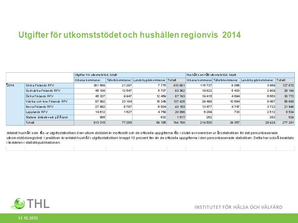 Utgifterna för utkomststödet förblev nästan oförändrad år 2014 År 2014 uppgick bruttoutgifterna för utkomststödet i hela landet till sammanlagt 744,8 miljoner euro.