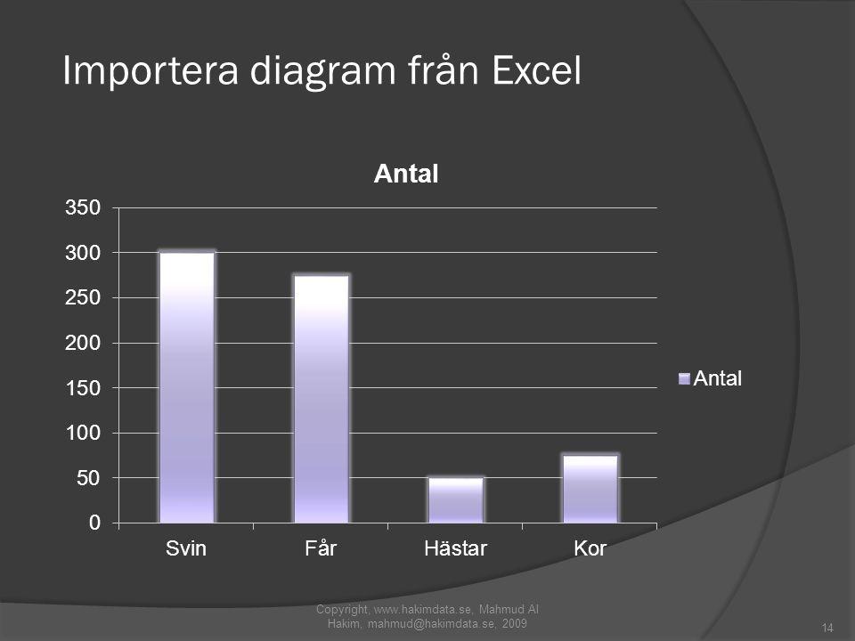 Importera diagram från Excel Copyright, www.hakimdata.se, Mahmud Al Hakim, mahmud@hakimdata.se, 2009 14
