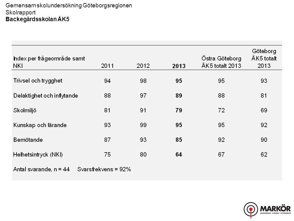 Gemensam skolundersökning Göteborgsregionen Skolrapport, Resultat uppdelat på kön Backegårdsskolan ÅK5 Bemötande