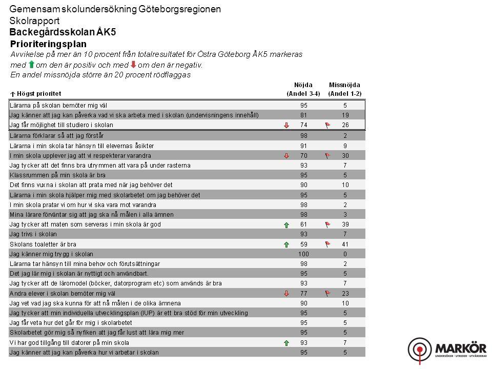 Gemensam skolundersökning Göteborgsregionen Skolrapport, Resultat uppdelat på kön Backegårdsskolan ÅK5 Helhetsintryck