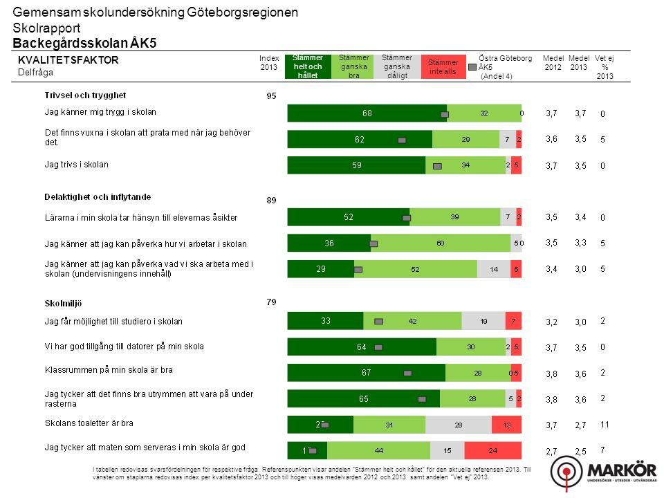 KVALITETSFAKTOR Delfråga Stämmer helt och hållet Stämmer ganska bra Stämmer ganska dåligt Stämmer inte alls Gemensam skolundersökning Göteborgsregionen Skolrapport Backegårdsskolan ÅK5 Index 2013 I tabellen redovisas svarsfördelningen för respektive fråga.