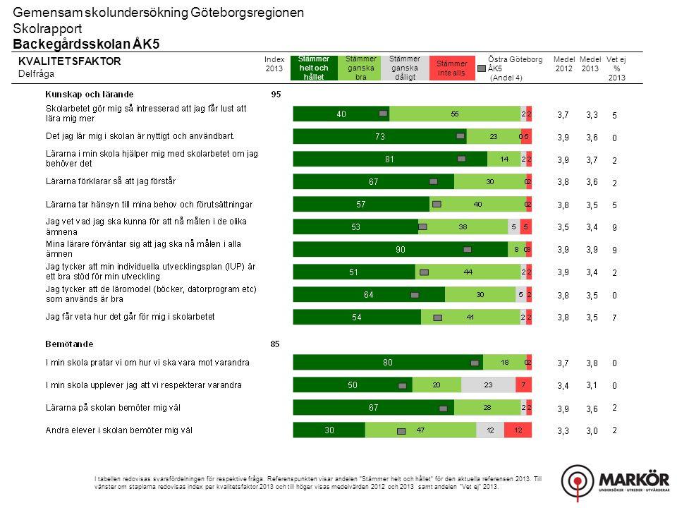 KVALITETSFAKTOR Delfråga 8-106-74-51-3 Gemensam skolundersökning Göteborgsregionen Skolrapport Backegårdsskolan ÅK5 Index 2013 I tabellen redovisas svarsfördelningen för respektive fråga.