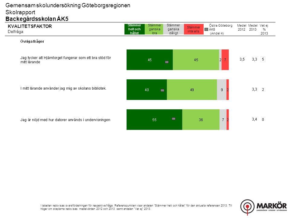 Gemensam skolundersökning Göteborgsregionen Skolrapport, Resultat uppdelat på kön Backegårdsskolan ÅK5