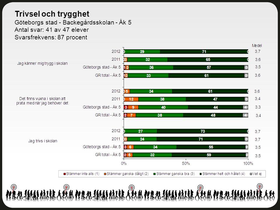 Trivsel och trygghet Göteborgs stad - Backegårdsskolan - Åk 5 Antal svar: 41 av 47 elever Svarsfrekvens: 87 procent