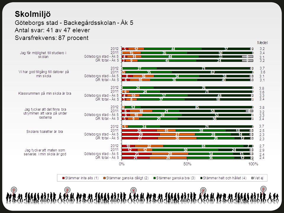 Skolmiljö Göteborgs stad - Backegårdsskolan - Åk 5 Antal svar: 41 av 47 elever Svarsfrekvens: 87 procent