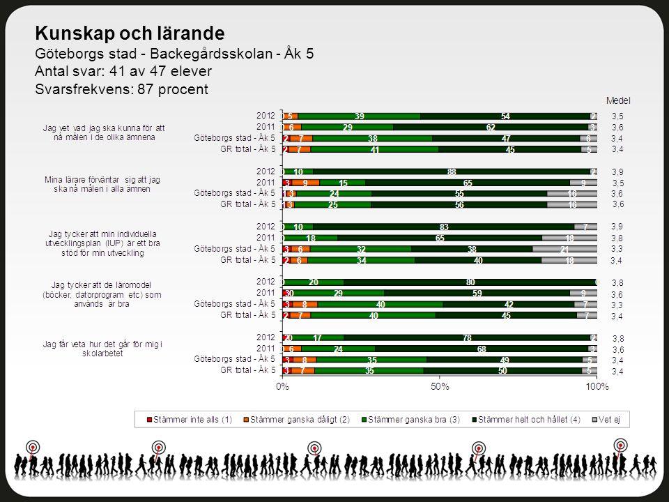 Kunskap och lärande Göteborgs stad - Backegårdsskolan - Åk 5 Antal svar: 41 av 47 elever Svarsfrekvens: 87 procent