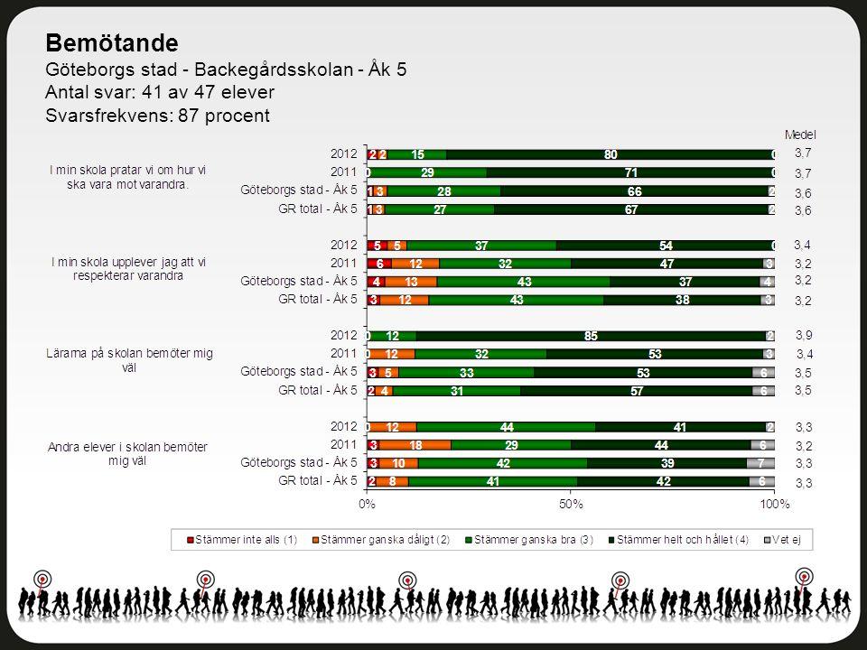 Bemötande Göteborgs stad - Backegårdsskolan - Åk 5 Antal svar: 41 av 47 elever Svarsfrekvens: 87 procent