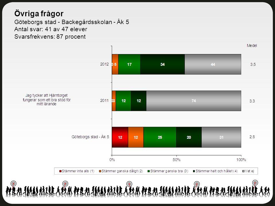 Övriga frågor Göteborgs stad - Backegårdsskolan - Åk 5 Antal svar: 41 av 47 elever Svarsfrekvens: 87 procent