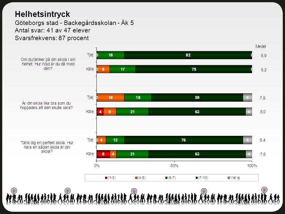 Helhetsintryck Göteborgs stad - Backegårdsskolan - Åk 5 Antal svar: 41 av 47 elever Svarsfrekvens: 87 procent