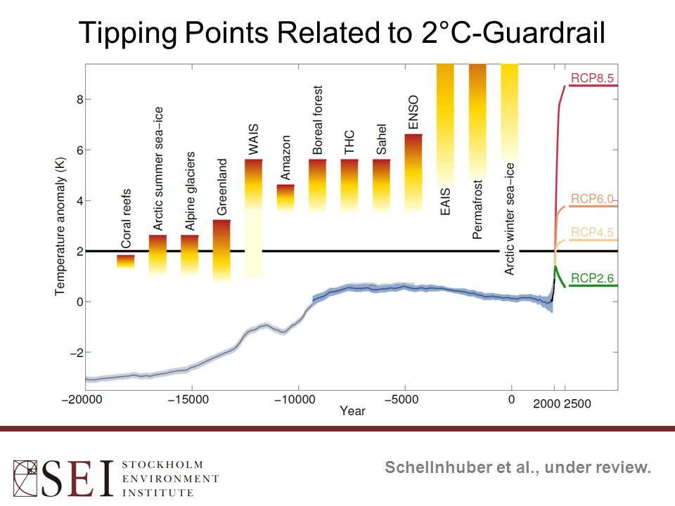 Tipping Points Related to 2°C-Guardrail Schellnhuber et al., under review.