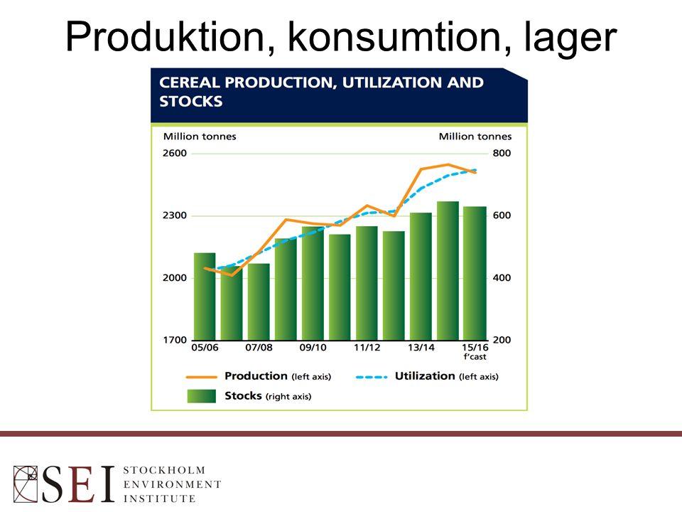 Produktion, konsumtion, lager