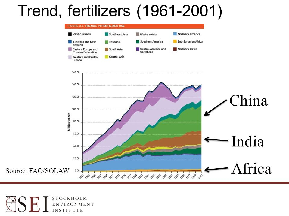 China India Trend, fertilizers (1961-2001) Africa Source: FAO/SOLAW