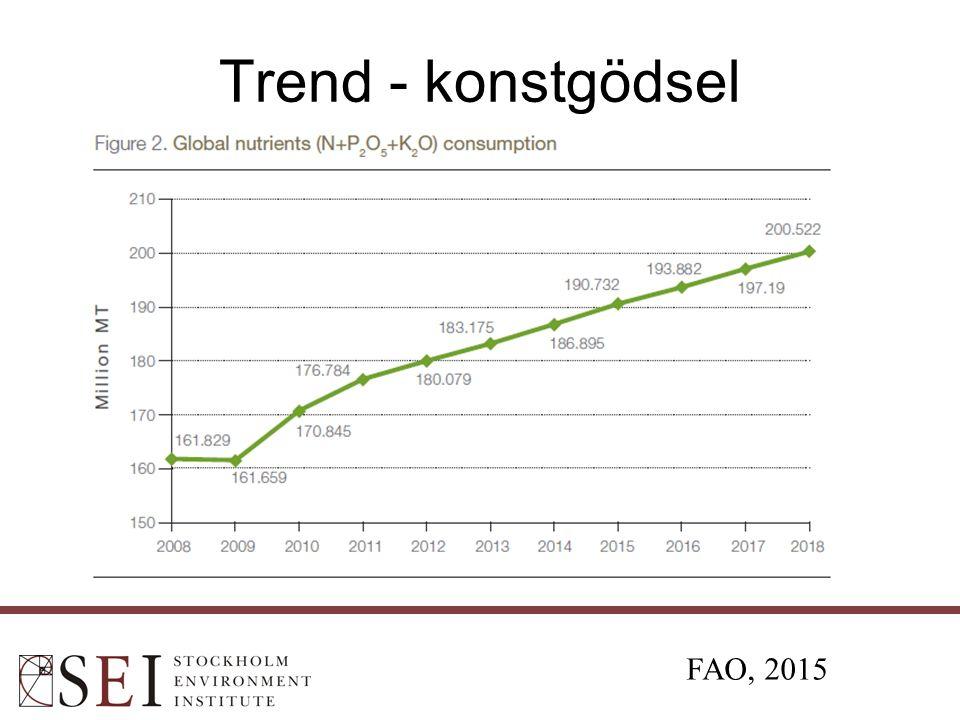 Trend - konstgödsel FAO, 2015