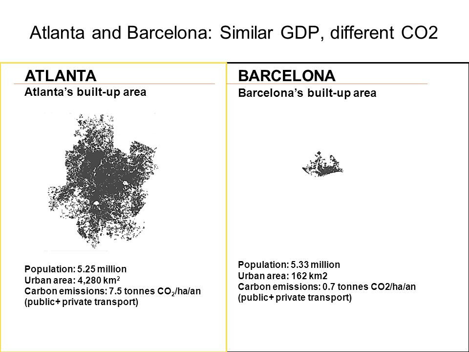 Atlanta and Barcelona: Similar GDP, different CO2 Atlanta's built-up area Barcelona's built-up area Population: 5.25 million Urban area: 4,280 km 2 Carbon emissions: 7.5 tonnes CO 2 /ha/an (public+ private transport) Population: 5.33 million Urban area: 162 km2 Carbon emissions: 0.7 tonnes CO2/ha/an (public+ private transport) ATLANTABARCELONA
